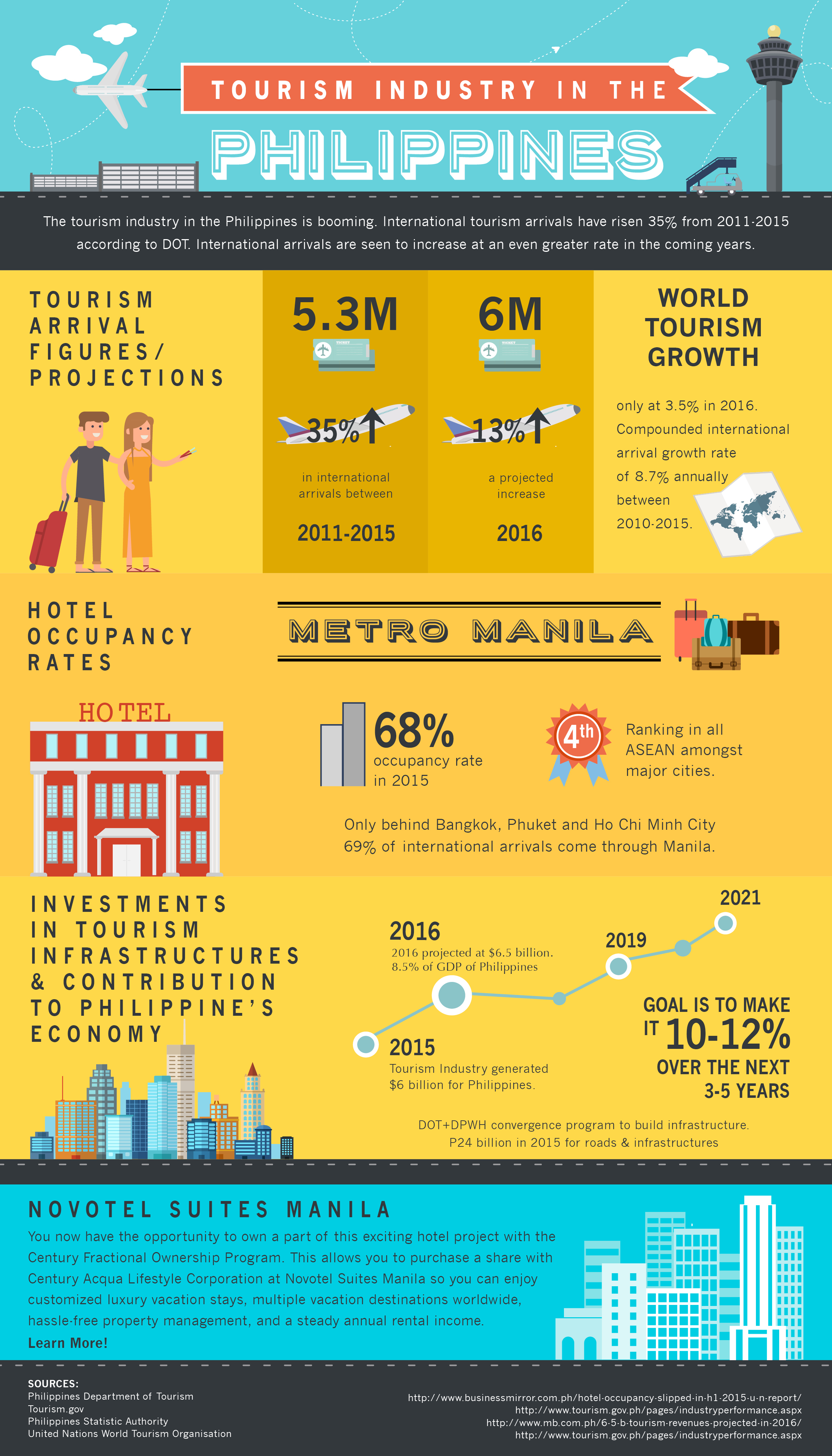 Infographic: The rise of tourism in the Philippines | Investvine
