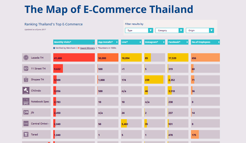 e commerce in thailand The map of e-commerce ranks thailand's top e-commerce players based on their average quarterly traffic, mobile application ranking, social media followers and number of staff.
