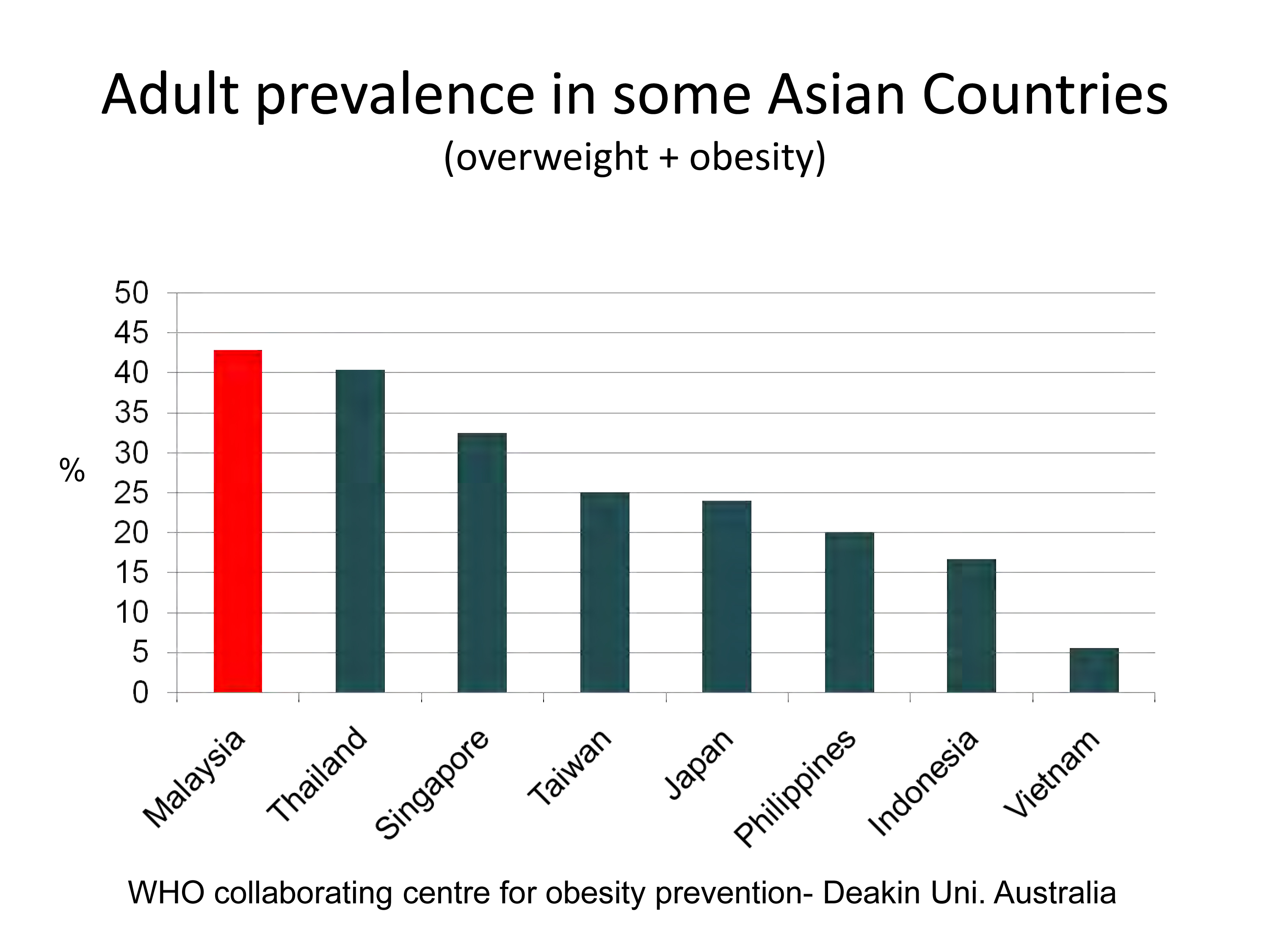 Asian obesity rates